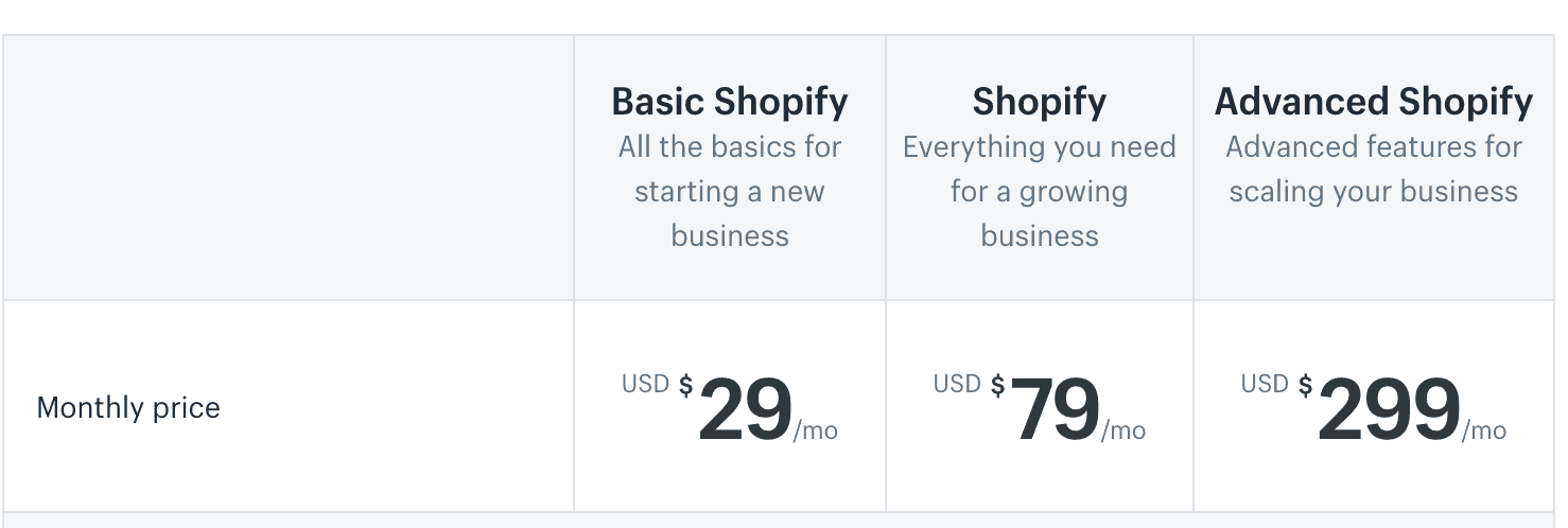 Shopify Malaysia or EasyStore Malaysia: Which E-commerce